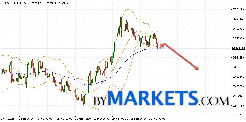 USD/RUB forecast Dollar Ruble on April 1, 2021