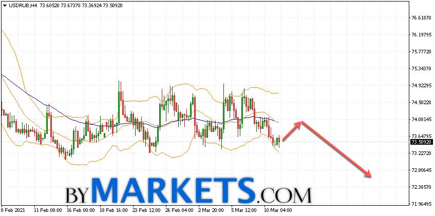 USD/RUB forecast Dollar Ruble on March 12, 2021