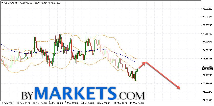 USD/RUB forecast Dollar Ruble on March 18, 2021
