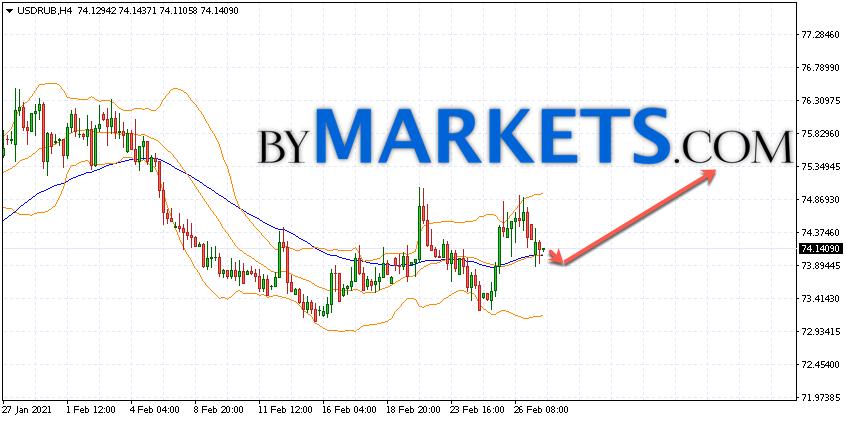 USD/RUB forecast Dollar Ruble on March 2, 2021