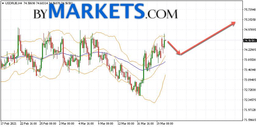 USD/RUB forecast Dollar Ruble on March 23, 2021