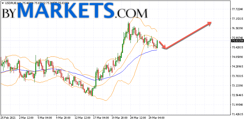 USD/RUB forecast Dollar Ruble on March 31, 2021