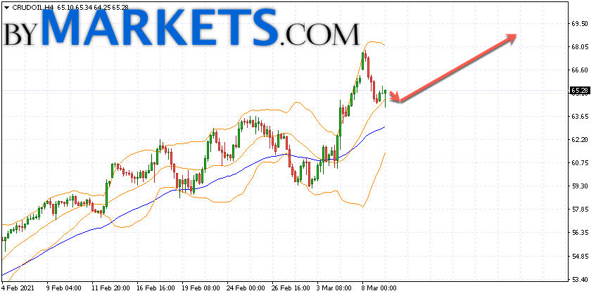 WTI crude oil forecast and analysis on March 10, 2021