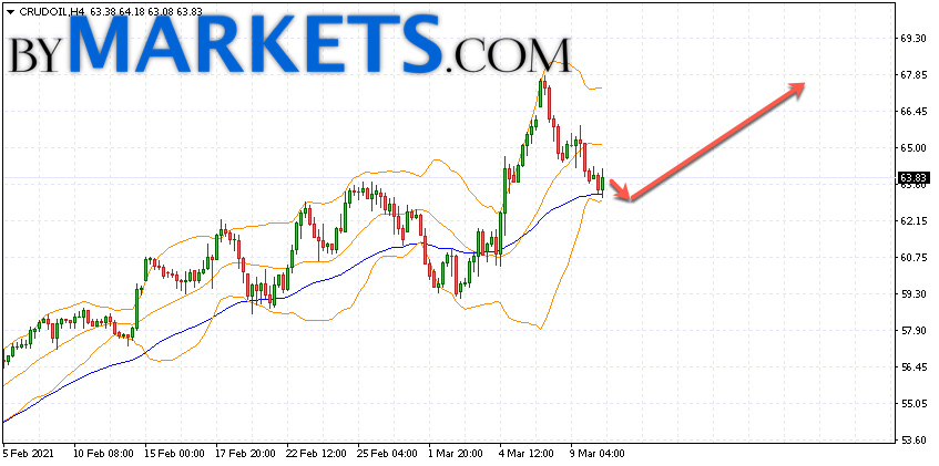 WTI crude oil forecast and analysis on March 11, 2021