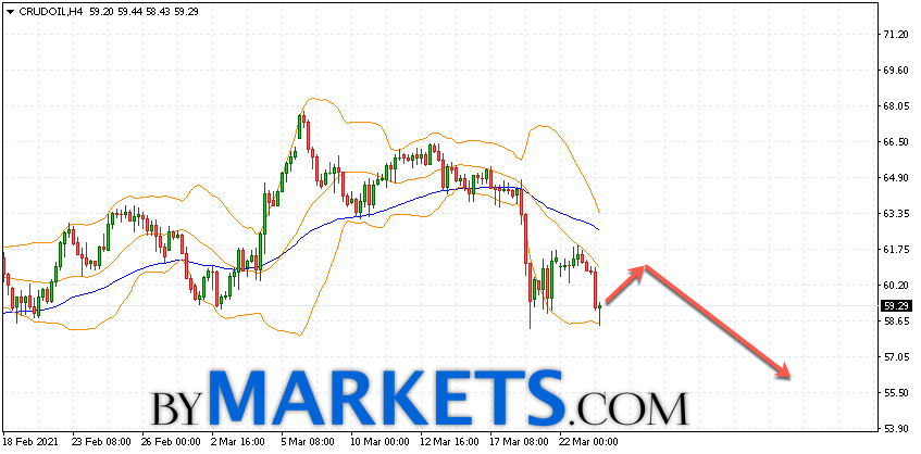 WTI crude oil forecast and analysis on March 24, 2021