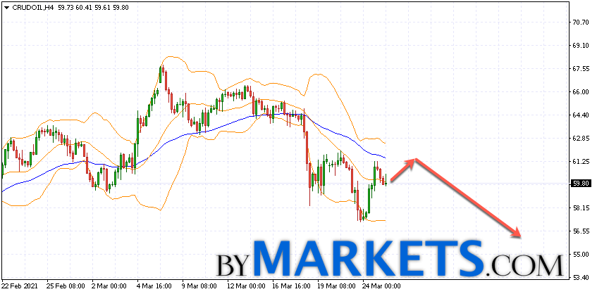 WTI crude oil forecast and analysis on March 26, 2021