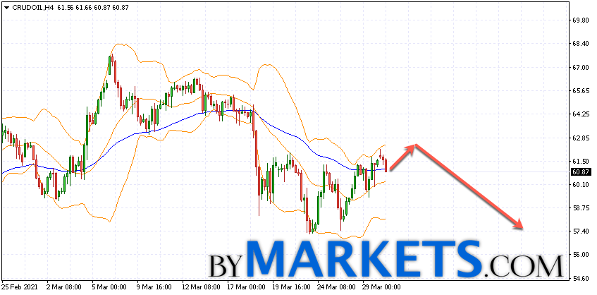 WTI crude oil forecast and analysis on March 31, 2021