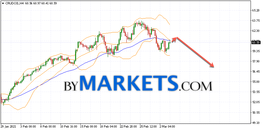 WTI crude oil forecast and analysis on March 4, 2021