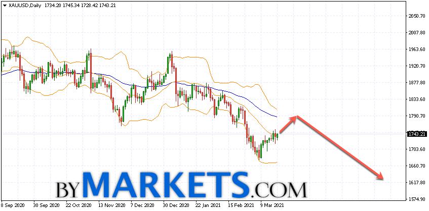XAU/USD weekly forecast on March 22 — 26, 2021