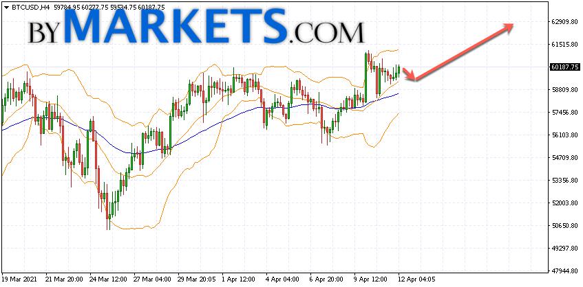 Bitcoin (BTC/USD) forecast and analysis on April 13, 2021