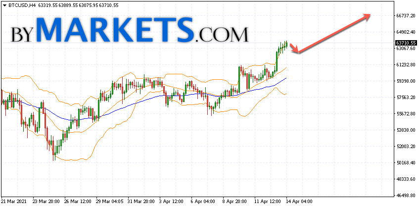 Bitcoin (BTC/USD) forecast and analysis on April 15, 2021
