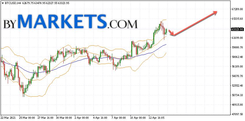 Bitcoin (BTC/USD) forecast and analysis on April 16, 2021