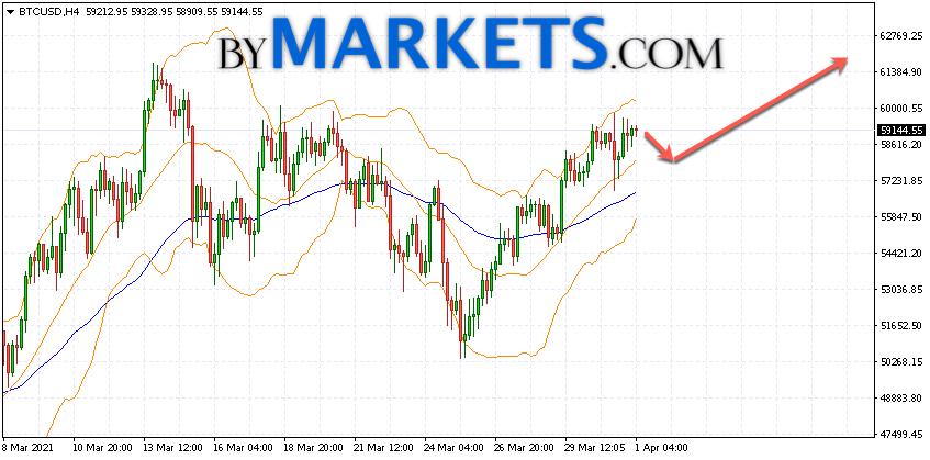 Bitcoin (BTC/USD) forecast and analysis on April 2, 2021