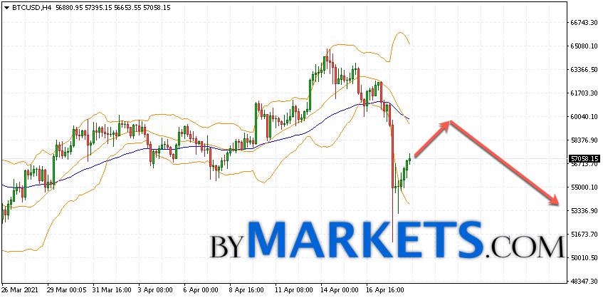 Bitcoin (BTC/USD) forecast and analysis on April 20, 2021