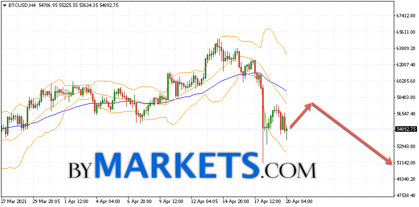 Bitcoin (BTC/USD) forecast and analysis on April 21, 2021