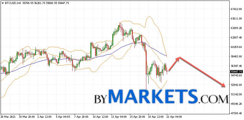 Bitcoin (BTC/USD) forecast and analysis on April 22, 2021