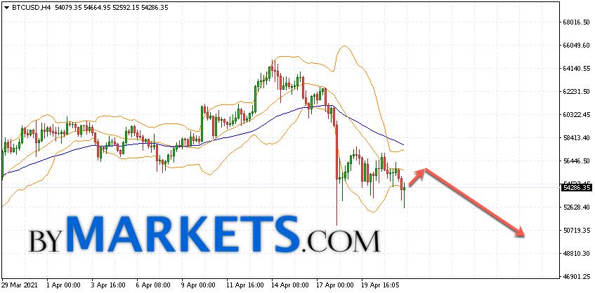 Bitcoin (BTC/USD) forecast and analysis on April 23, 2021