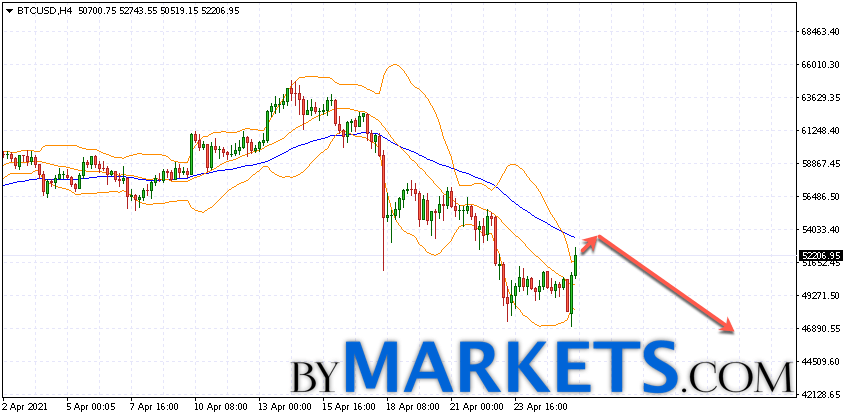 Bitcoin (BTC/USD) forecast and analysis on April 27, 2021