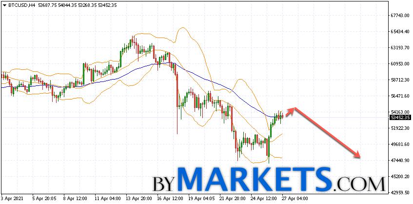 Bitcoin (BTC/USD) forecast and analysis on April 28, 2021