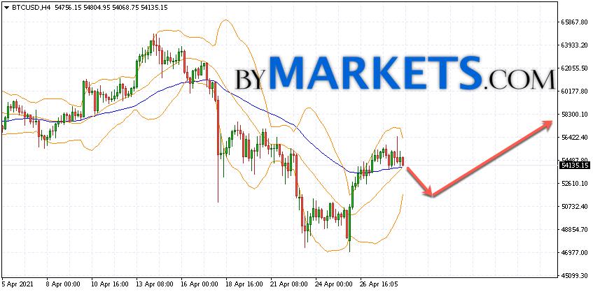 Bitcoin (BTC/USD) forecast and analysis on April 30, 2021