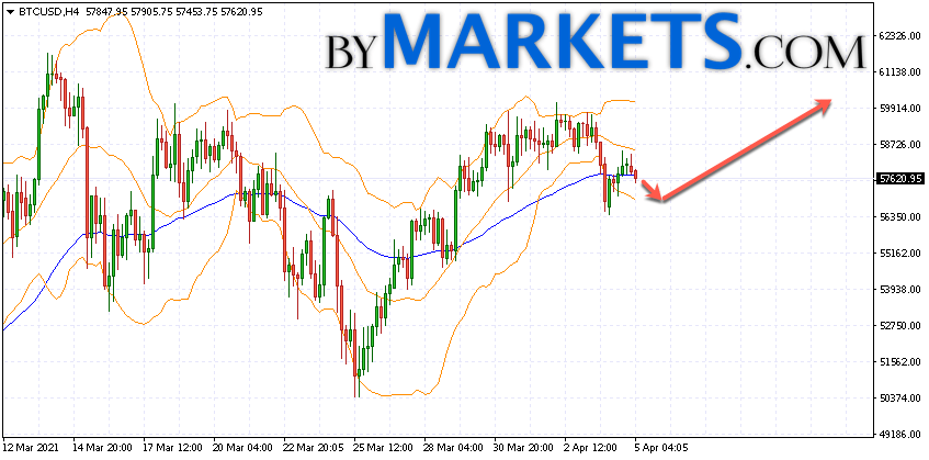Bitcoin (BTC/USD) forecast and analysis on April 6, 2021