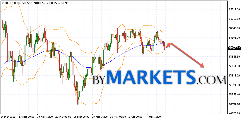 Bitcoin (BTC/USD) forecast and analysis on April 8, 2021
