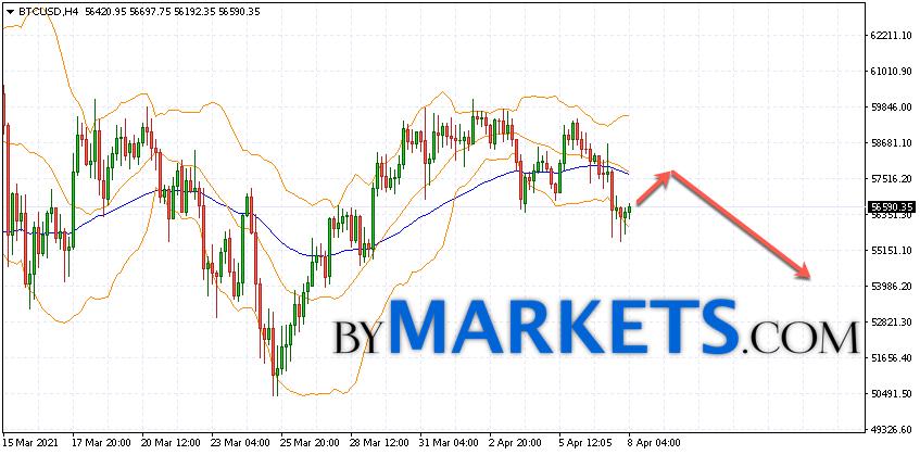 Bitcoin (BTC/USD) forecast and analysis on April 9, 2021