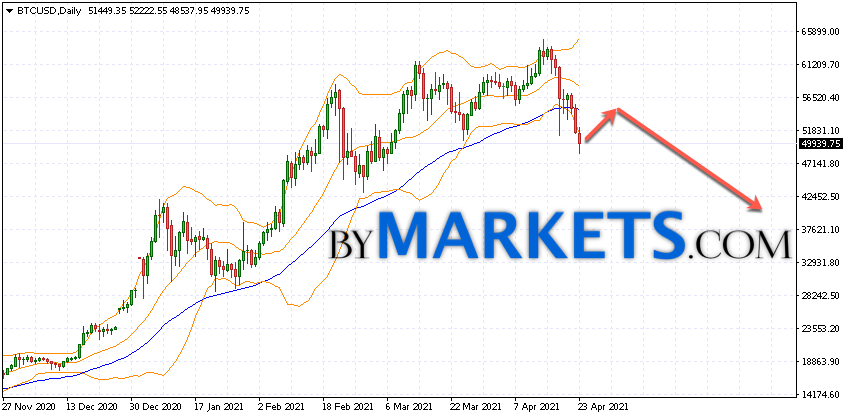 Bitcoin (BTCUSD) forecast on April 26 — May 2, 2021Bitcoin (BTCUSD) forecast on April 26 — May 2, 2021