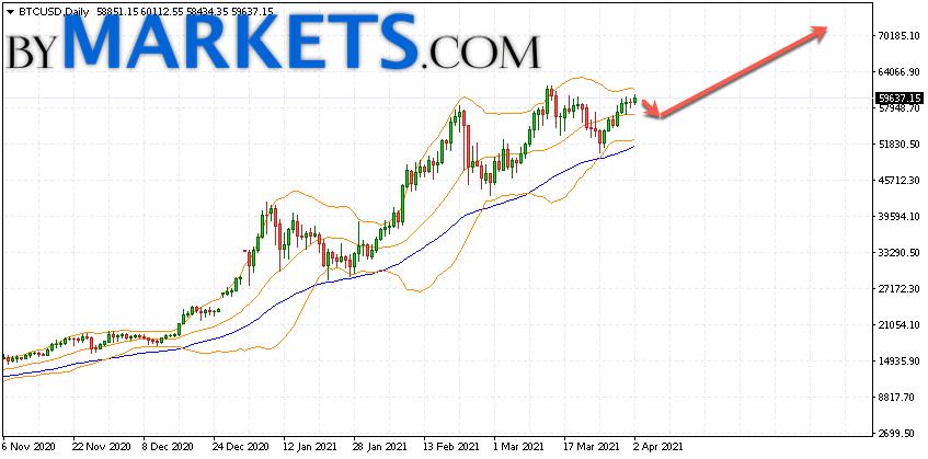 Bitcoin (BTCUSD) forecast on April 5 — 11, 2021