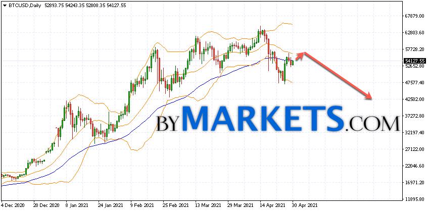 Bitcoin (BTCUSD) forecast on May 3 — 9, 2021