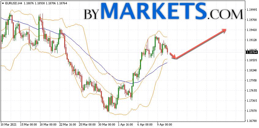 EUR/USD forecast Euro Dollar on April 13, 2021