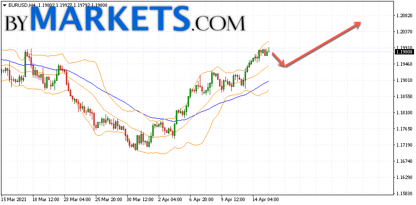 EUR/USD forecast Euro Dollar on April 16, 2021