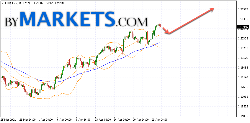 EUR/USD forecast Euro Dollar on April 27, 2021