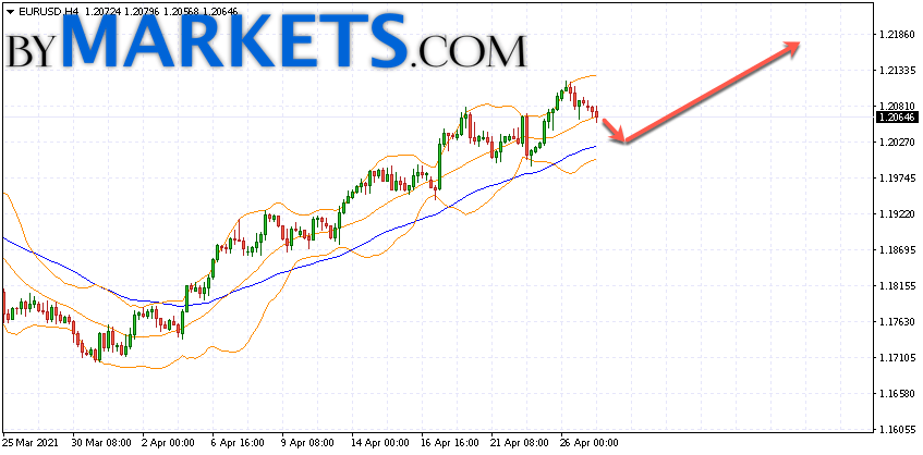 EUR/USD forecast Euro Dollar on April 28, 2021
