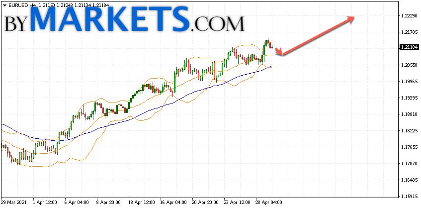 EUR/USD forecast Euro Dollar on April 30, 2021