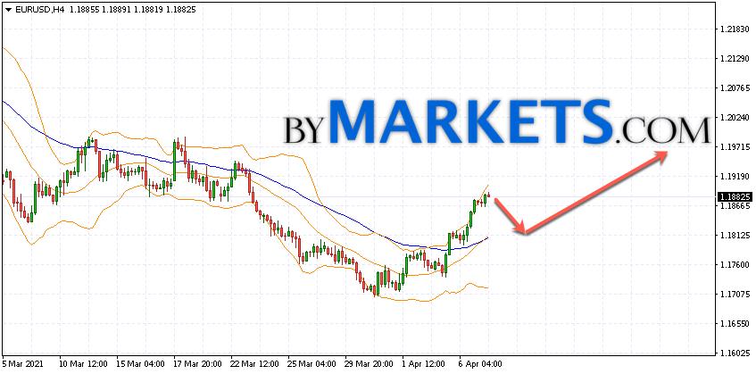 EUR/USD forecast Euro Dollar on April 8, 2021