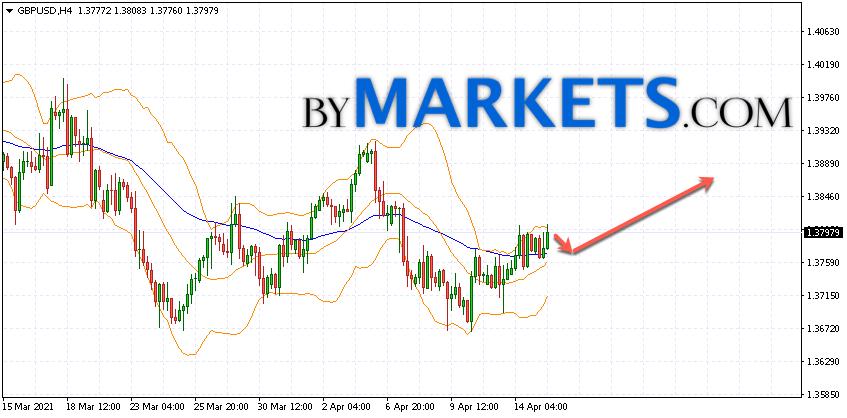 GBP/USD forecast Pound Dollar on April 16, 2021