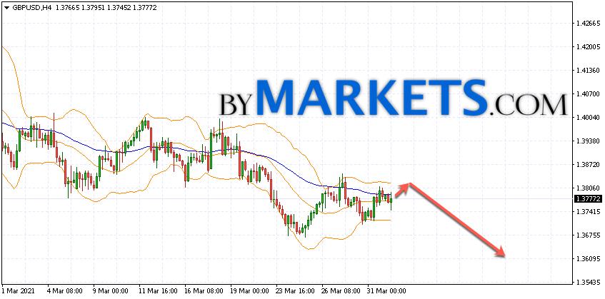 GBP/USD forecast Pound Dollar on April 2, 2021