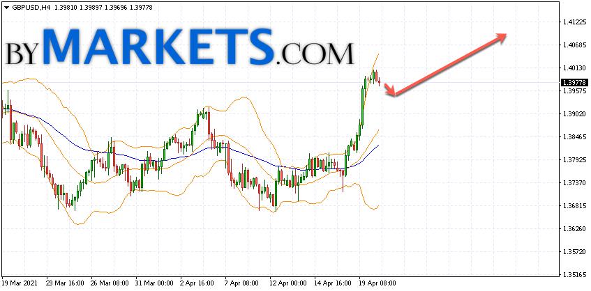 GBP/USD forecast Pound Dollar on April 21, 2021