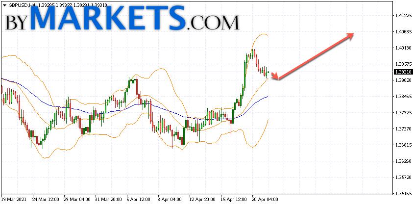 GBP/USD forecast Pound Dollar on April 22, 2021