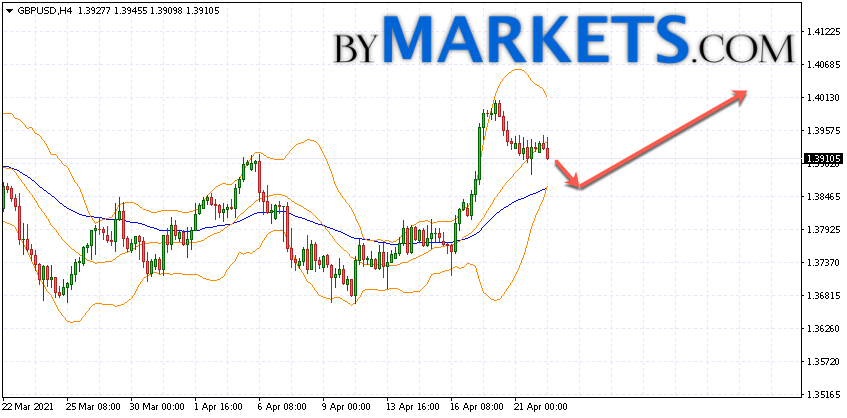GBP/USD forecast Pound Dollar on April 23, 2021