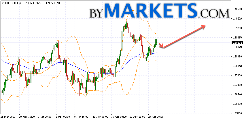 GBP/USD forecast Pound Dollar on April 27, 2021