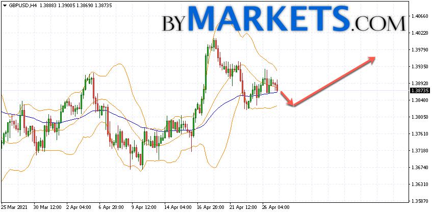 GBP/USD forecast Pound Dollar on April 28, 2021