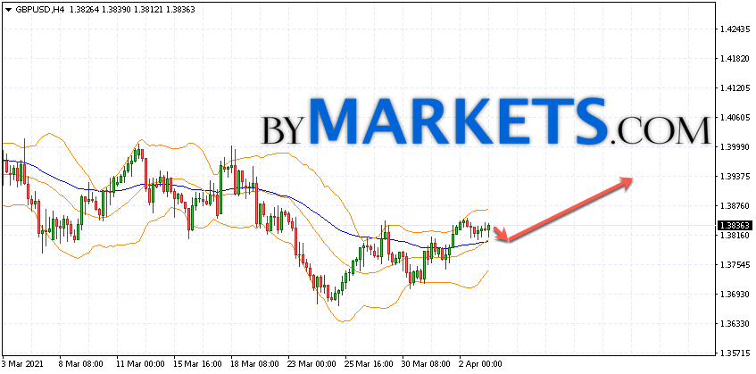 GBP/USD forecast Pound Dollar on April 6, 2021