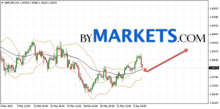 GBP/USD forecast Pound Dollar on April 7, 2021