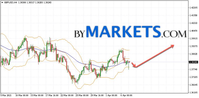 GBP/USD forecast Pound Dollar on April 8, 2021