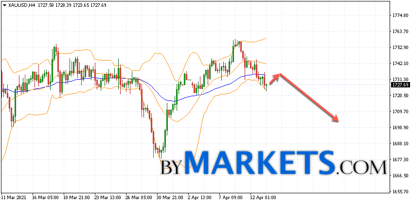 GOLD forecast and XAU/USD analysis on April 14, 2021
