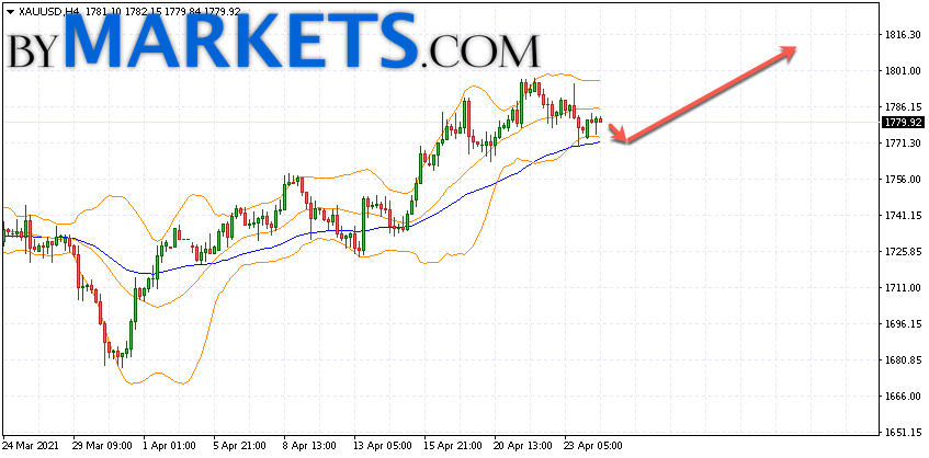 GOLD forecast and XAU/USD analysis on April 27, 2021