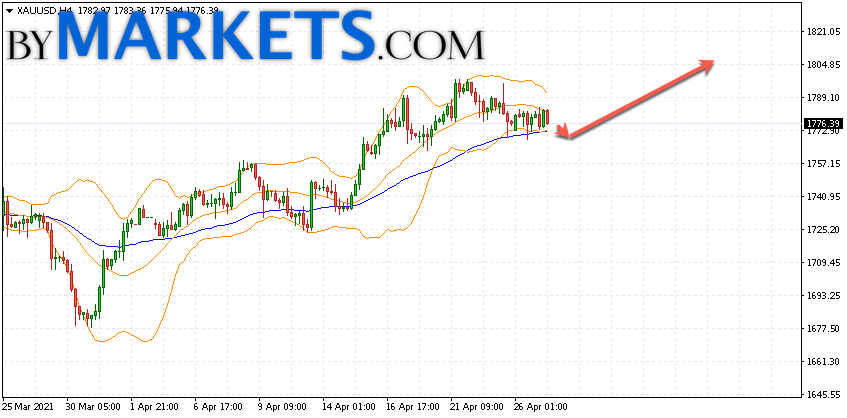 GOLD forecast and XAU/USD analysis on April 28, 2021