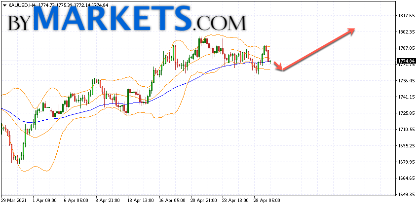 GOLD forecast and XAU/USD analysis on April 30, 2021